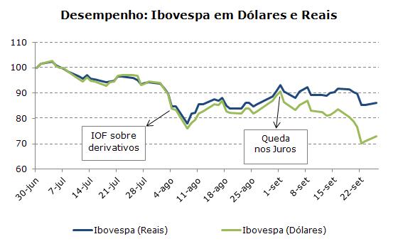 Desempenho: Ibovespa em Dólares e Reais
