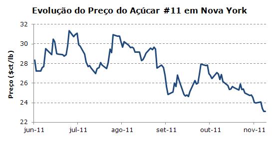 Gráfico do Preço do Açúcar em Nova York