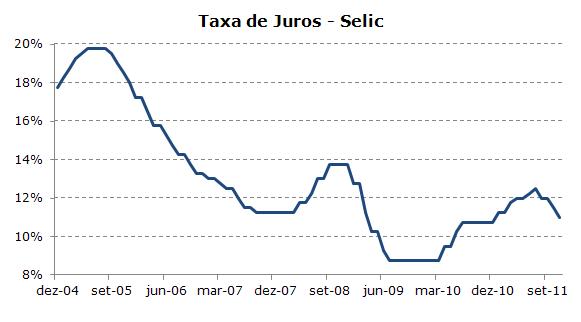 Gráfico Selic - 2011.11