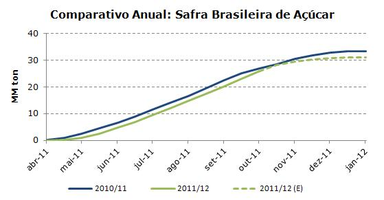 Comparativo Anual - Safra Brasileira de Açúcar 2010-2011